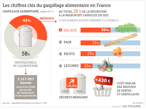 gaspillage_alimentaire