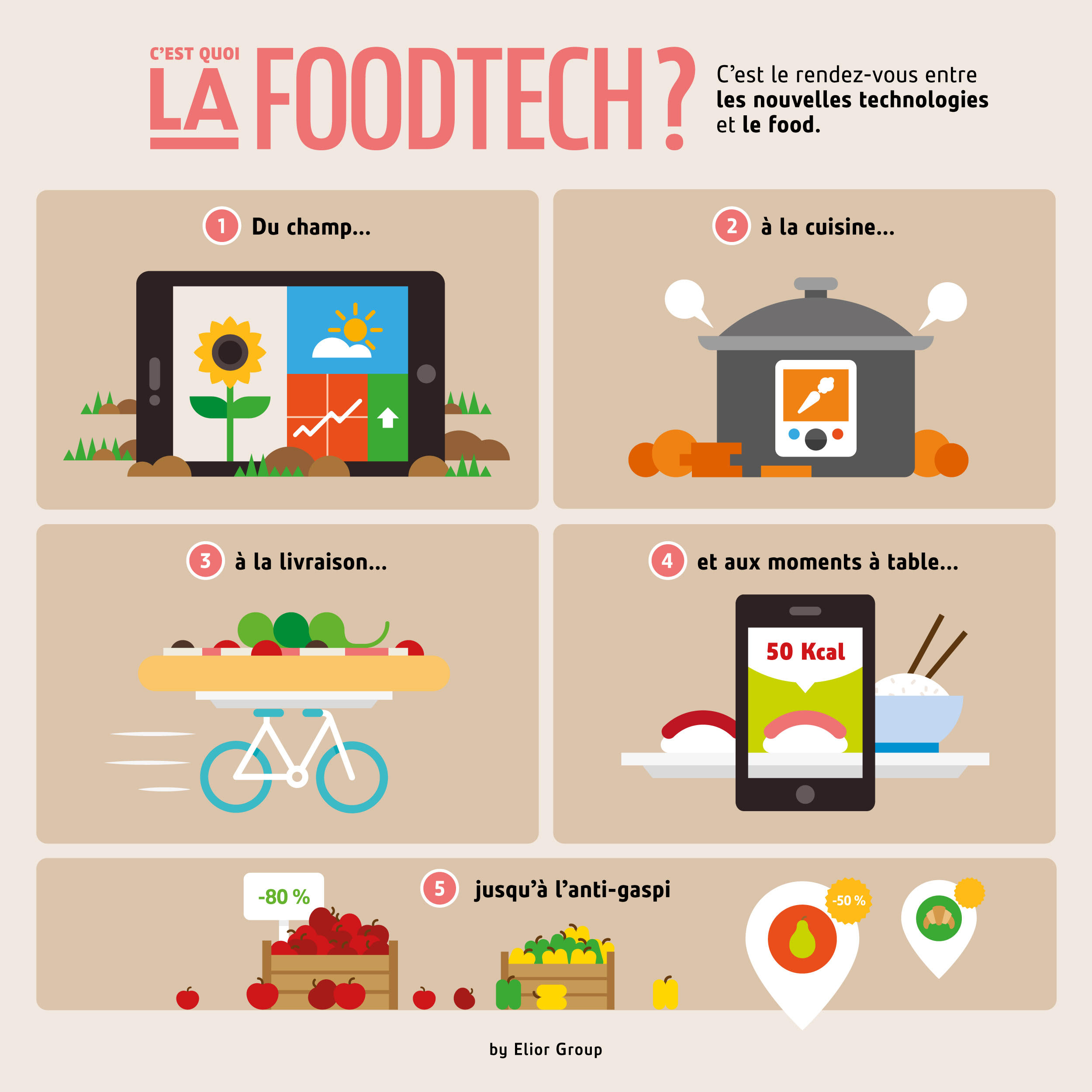 Food tech retour sur un ph nom ne en pleine expansion for Cuisine tech
